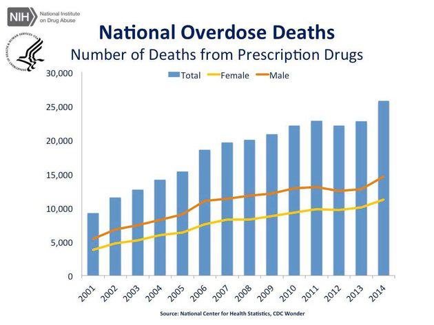 National Overdoses CDC Marijuana Overdoses